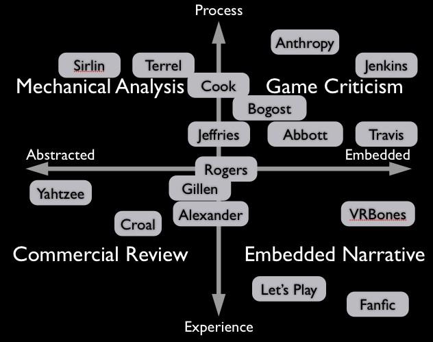 Critic graph